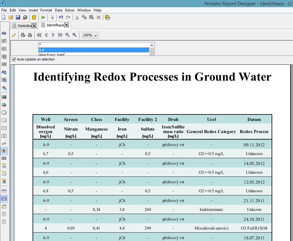 Identifying redox processes in ground water (without measuring pH and Eh) – report edited in  Pentaho Report Designer